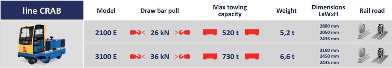 2100E dettagli tecnici   Container Handling Equipment  