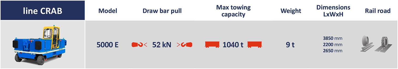 634a22b2 5000e dettagli tecnici | Container Handling Equipment |