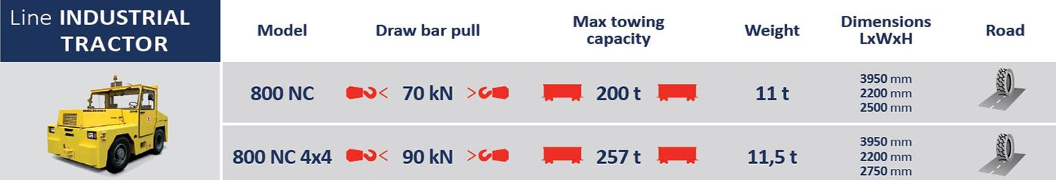 ITT800 dettagli tecnici | Container Handling Equipment |