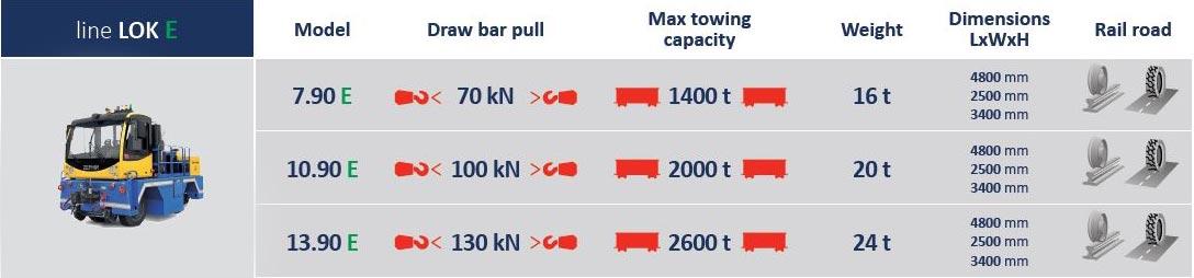 Lok eJPG | Container Handling Equipment |