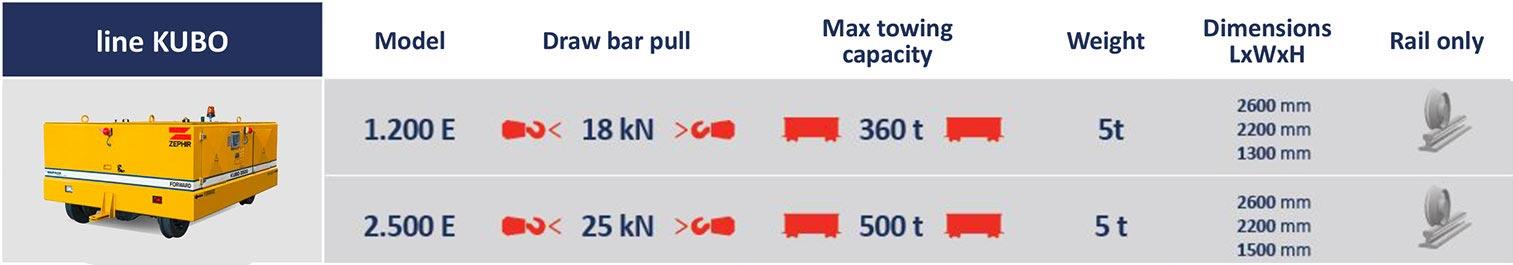 kubo1200E dettagli tecnici1 | Container Handling Equipment |