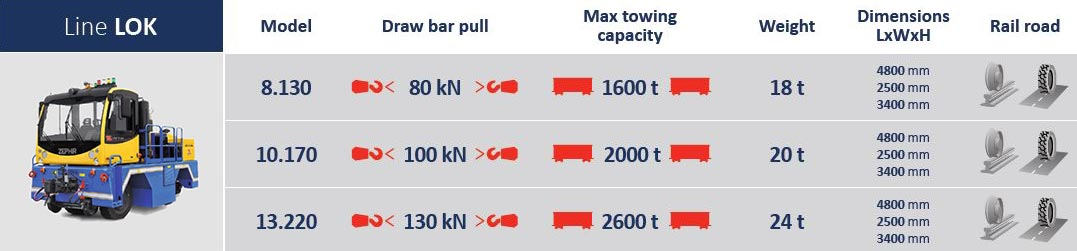 loko2 | Container Handling Equipment |